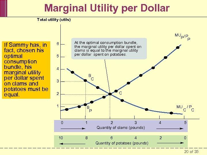 Marginal Utility per Dollar Total utility (utils) If Sammy has, in fact, chosen his