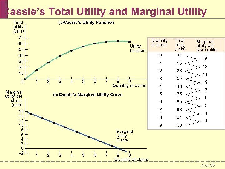 Cassie's Total Utility and Marginal Utility (a)Cassie's Utility Function Total utility (utils) 70 60