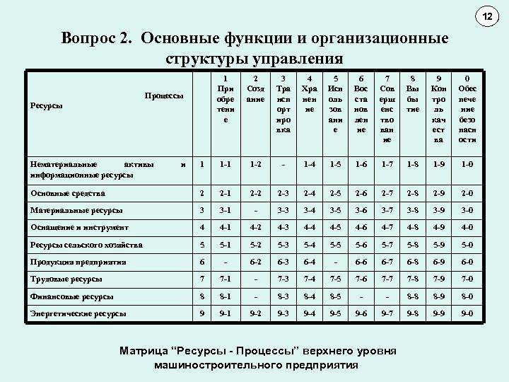 12 11 10 Вопрос 2. Основные функции и организационные структуры управления 1 При обре