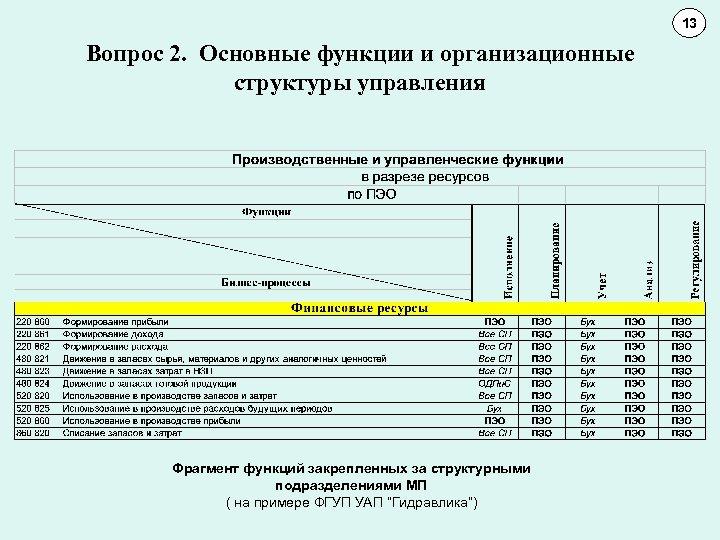 13 11 10 Вопрос 2. Основные функции и организационные структуры управления Фрагмент функций закрепленных