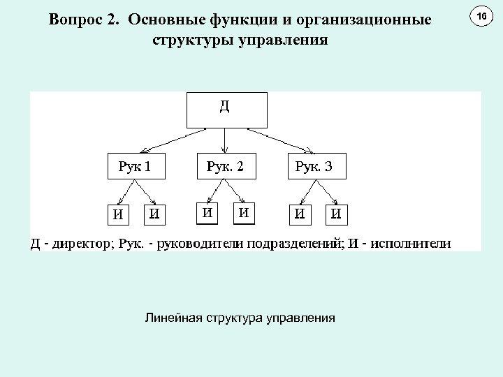 Вопрос 2. Основные функции и организационные структуры управления Линейная структура управления 16 11 10