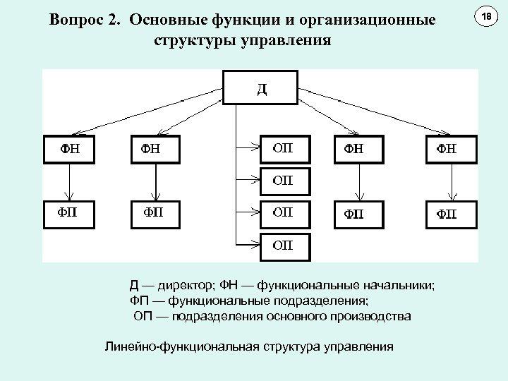 Вопрос 2. Основные функции и организационные структуры управления Д — директор; ФН — функциональные