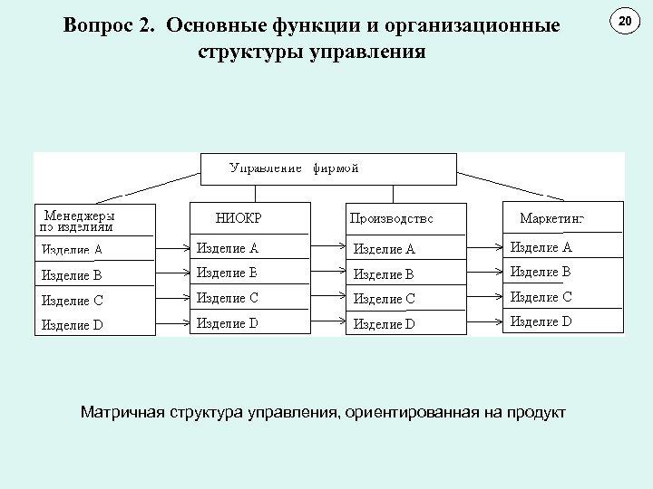 Вопрос 2. Основные функции и организационные структуры управления Матричная структура управления, ориентированная на продукт