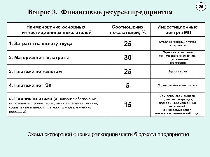 Вопрос 3. Финансовые ресурсы предприятия Наименование основных инвестиционных показателей 25 11 10 Соотношения показателей,