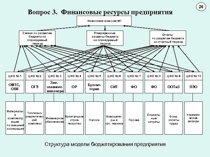 26 11 10 Вопрос 3. Финансовые ресурсы предприятия Финансовая комиссия МП Заявки по разделам