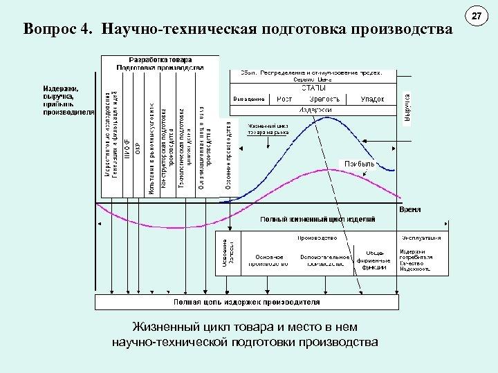 Вопрос 4. Научно-техническая подготовка производства Жизненный цикл товара и место в нем научно-технической подготовки