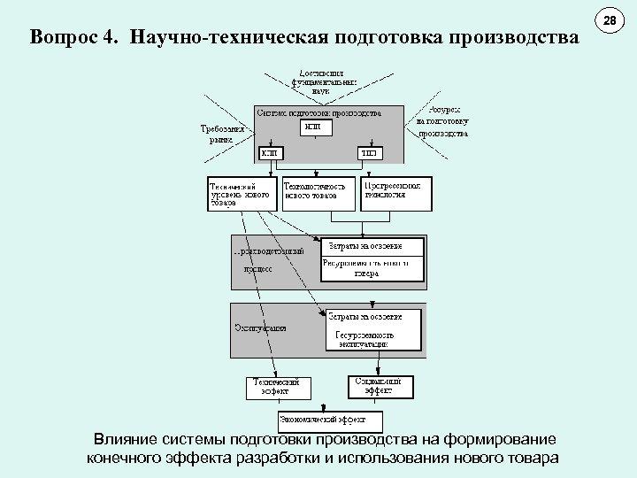Вопрос 4. Научно-техническая подготовка производства Влияние системы подготовки производства на формирование конечного эффекта разработки