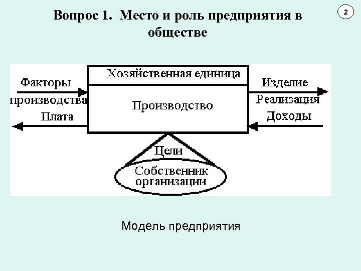 Вопрос 1. Место и роль предприятия в обществе Модель предприятия 2