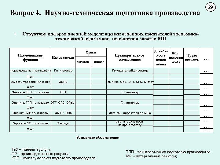 Вопрос 4. Научно-техническая подготовка производства • 29 11 10 Структура информационной модели оценки основных