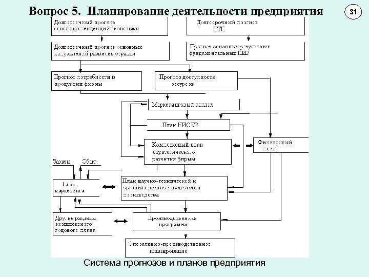 Вопрос 5. Планирование деятельности предприятия Система прогнозов и планов предприятия 31 11 10