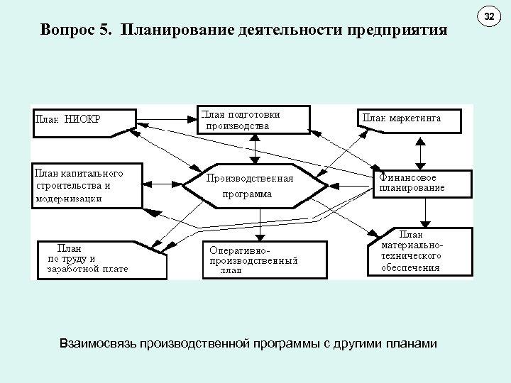 Вопрос 5. Планирование деятельности предприятия Взаимосвязь производственной программы с другими планами 32 11 10