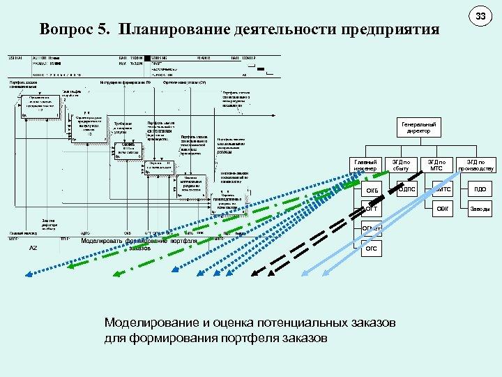 Вопрос 5. Планирование деятельности предприятия 33 11 10 Генеральный директор Главный инженер ОКБ ЗГД