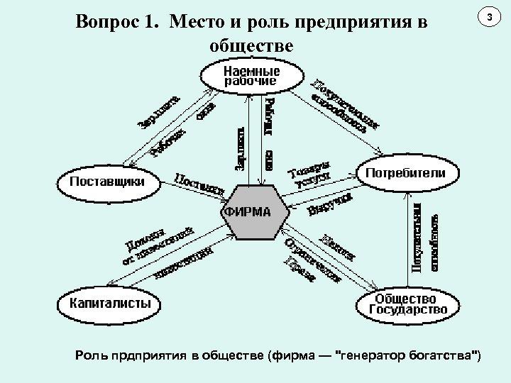 Вопрос 1. Место и роль предприятия в обществе Роль прдприятия в обществе (фирма —