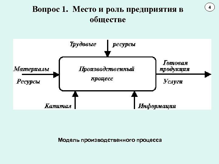 Вопрос 1. Место и роль предприятия в обществе Модель производственного процесса 4