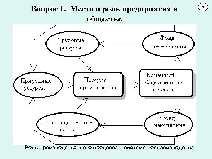 Вопрос 1. Место и роль предприятия в обществе Роль производственного процесса в системе воспроизводства
