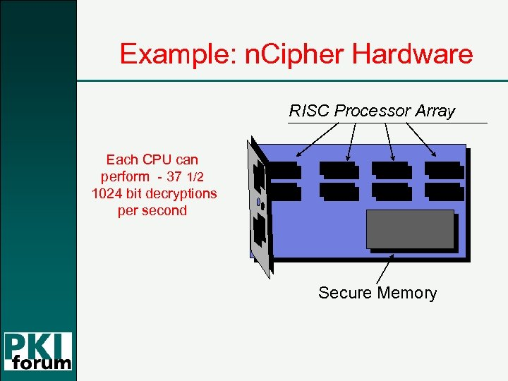 Example: n. Cipher Hardware RISC Processor Array Each CPU can perform - 37 1/2