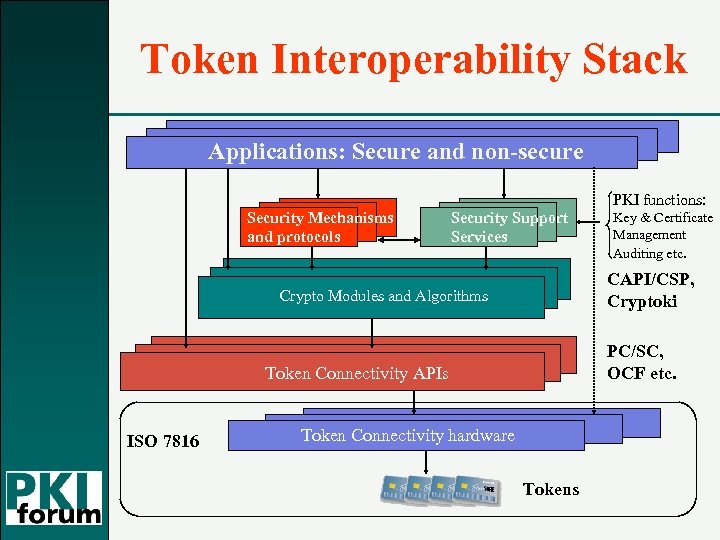 Token Interoperability Stack Applications: Secure and non-secure PKI functions: Security Mechanisms and protocols Security