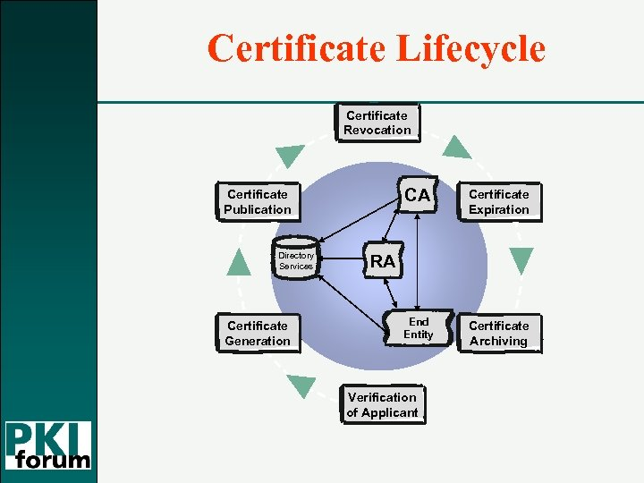 Certificate Lifecycle Certificate Revocation CA Directory Services Certificate Generation Certificate Expiration End Entity Certificate