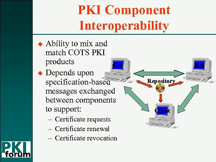 PKI Component Interoperability u u Ability to mix and match COTS PKI products CA