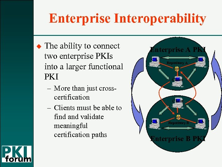Enterprise Interoperability u The ability to connect two enterprise PKIs into a larger functional