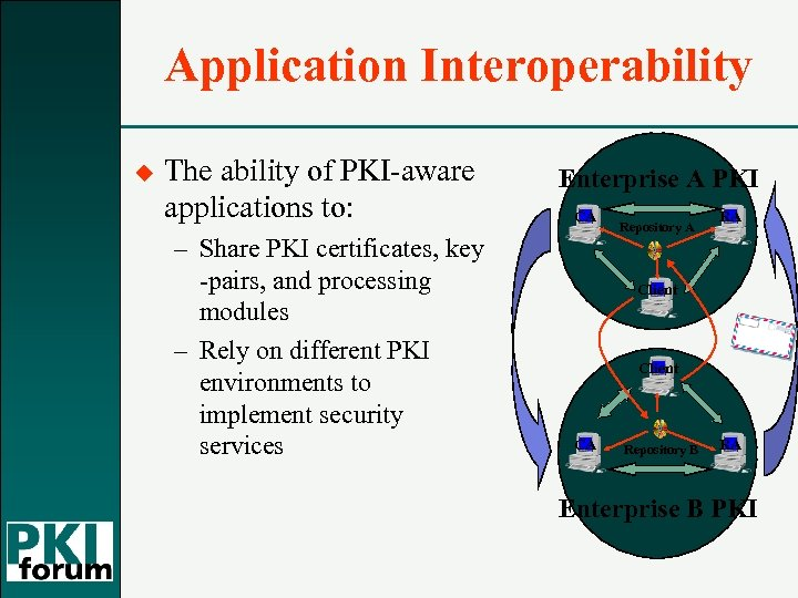Application Interoperability u The ability of PKI-aware applications to: – Share PKI certificates, key