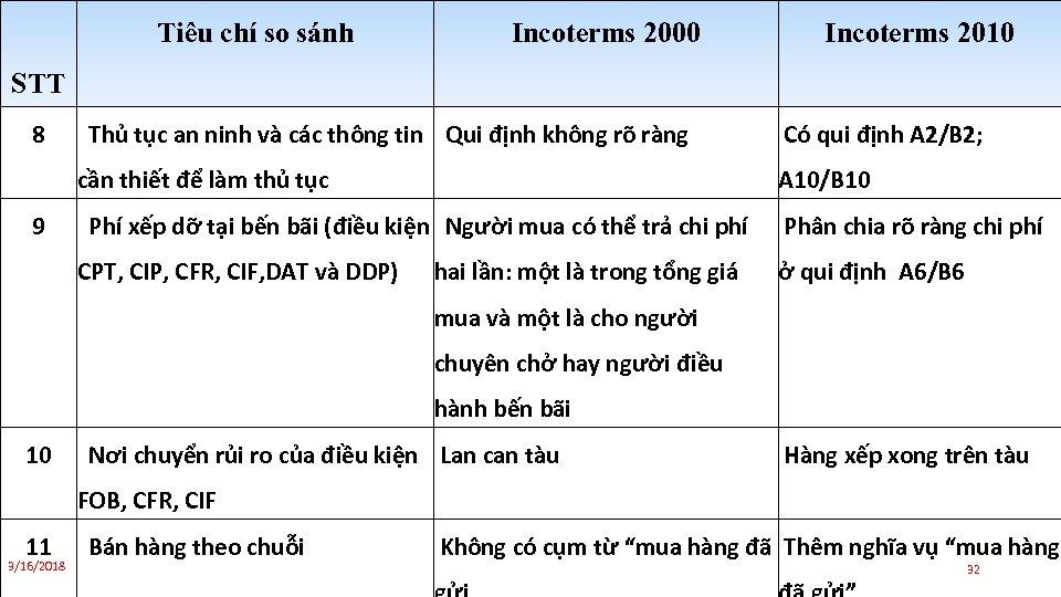 Tiêu chí so sánh Incoterms 2000 Incoterms 2010 STT 8 Thủ tục an ninh
