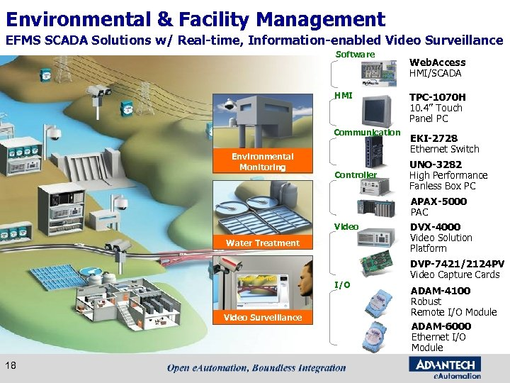 Environmental & Facility Management EFMS SCADA Solutions w/ Real-time, Information-enabled Video Surveillance Software HMI