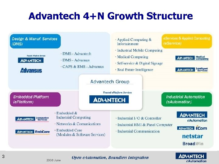 Advantech 4+N Growth Structure 3 2008 June
