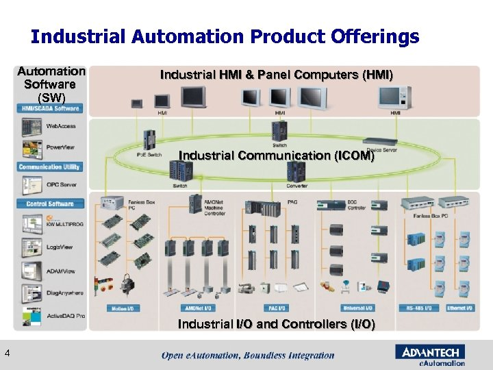 Industrial Automation Product Offerings Automation Software (SW) Industrial HMI & Panel Computers (HMI) Industrial