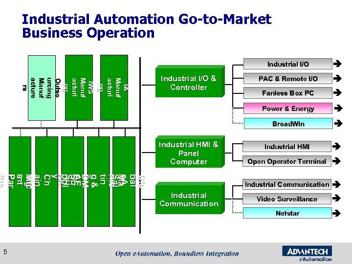 Industrial Automation Go-to-Market Business Operation IA IA Manuf acturi ng Industrial HMI & Panel
