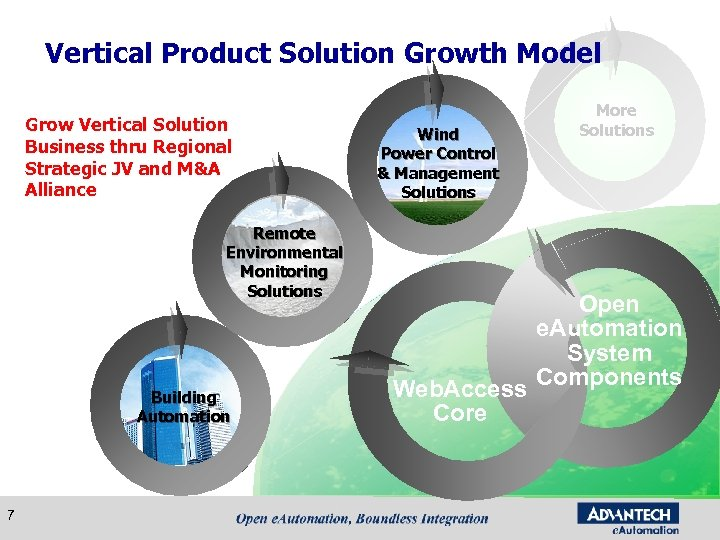 Vertical Product Solution Growth Model Grow Vertical Solution Business thru Regional Strategic JV and
