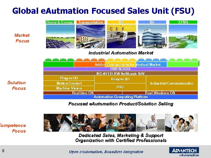 Global e. Autmation Focused Sales Unit (FSU) Power & Energy Transportation MA BA EFMS
