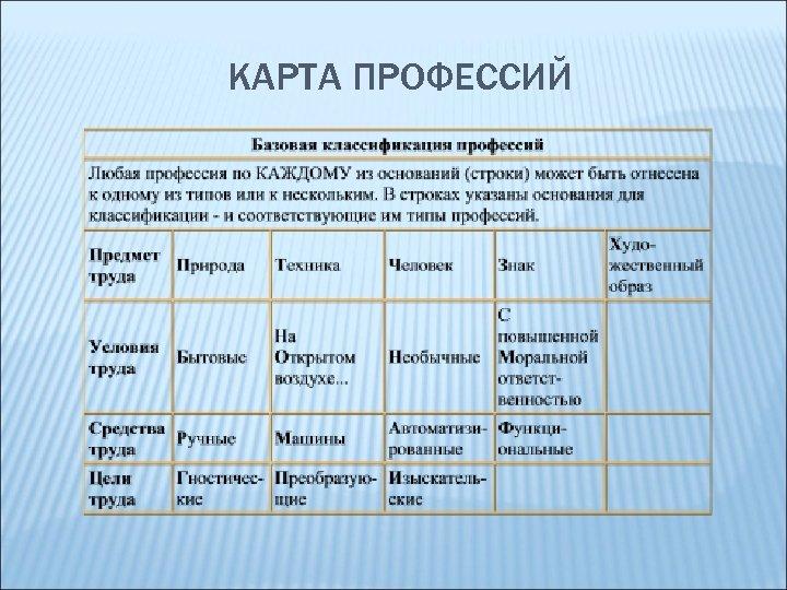КАРТА ПРОФЕССИЙ