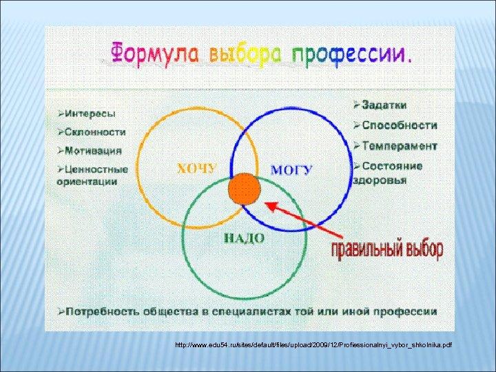 http: //www. edu 54. ru/sites/default/files/upload/2009/12/Profiessionalnyi_vybor_shkolnika. pdf