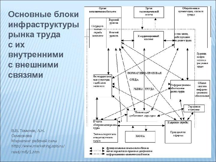 Основные блоки инфраструктуры рынка труда с их внутренними с внешними связями В. В. Томилов,