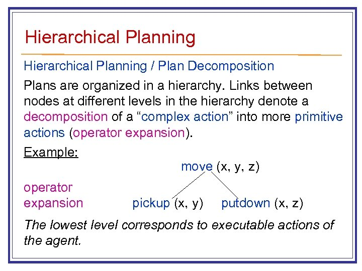 Hierarchical Planning / Plan Decomposition Plans are organized in a hierarchy. Links between nodes