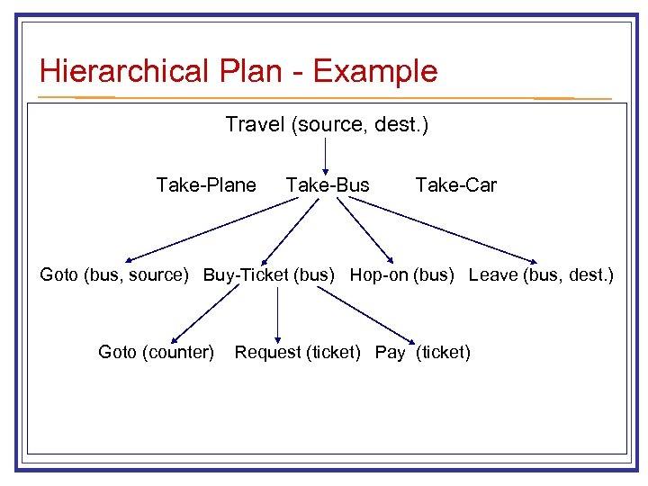 Hierarchical Plan - Example Travel (source, dest. ) Take-Plane Take-Bus Take-Car Goto (bus, source)