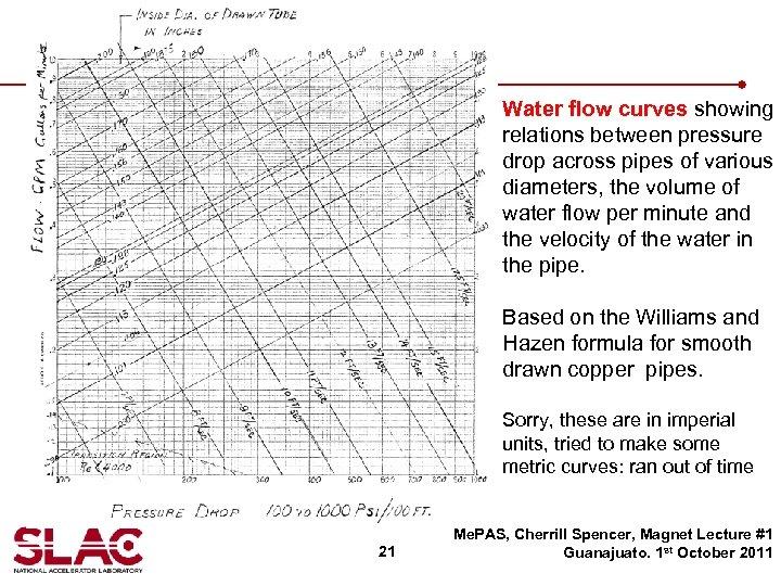 Water flow curves showing relations between pressure drop across pipes of various diameters, the