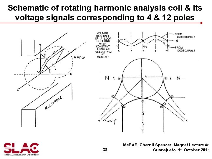 Schematic of rotating harmonic analysis coil & its voltage signals corresponding to 4 &