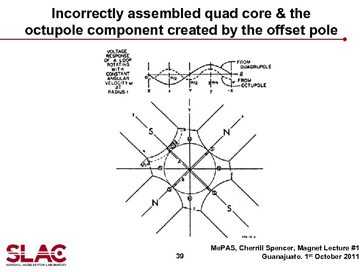 Incorrectly assembled quad core & the octupole component created by the offset pole 39
