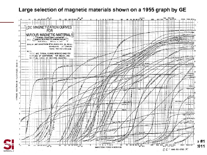 Large selection of magnetic materials shown on a 1955 graph by GE 6 Me.
