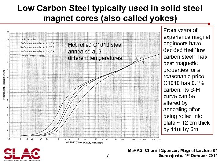 Low Carbon Steel typically used in solid steel magnet cores (also called yokes) Hot