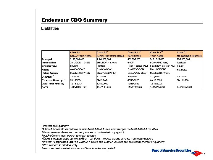 Endeavour CDO Summary Liabilities 1 Interest paid quarterly Class A Notes structured to a