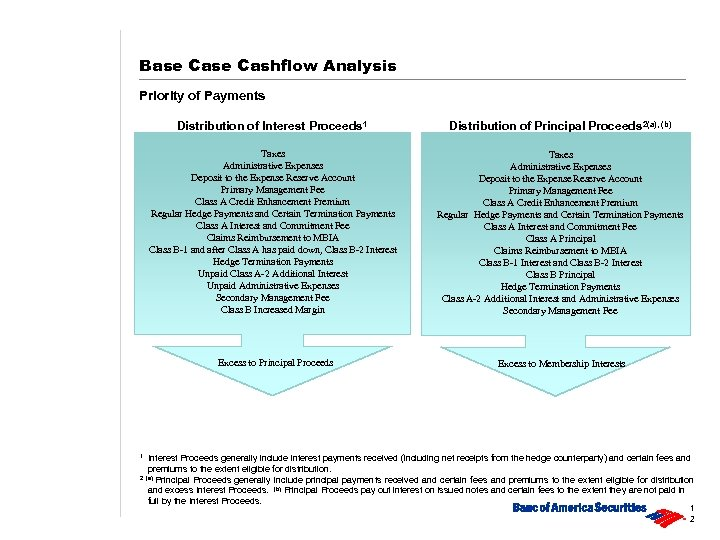 Base Cashflow Analysis Priority of Payments Distribution of Interest Proceeds 1 Distribution of Principal