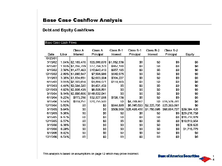Base Cashflow Analysis Debt and Equity Cashflows This analysis is based on assumptions on