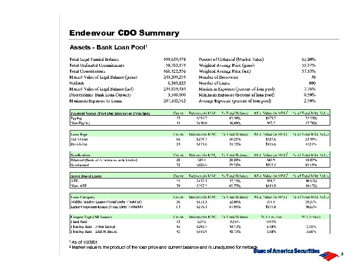 Endeavour CDO Summary Assets - Bank Loan Pool 1 1 As of 10/5/01 value