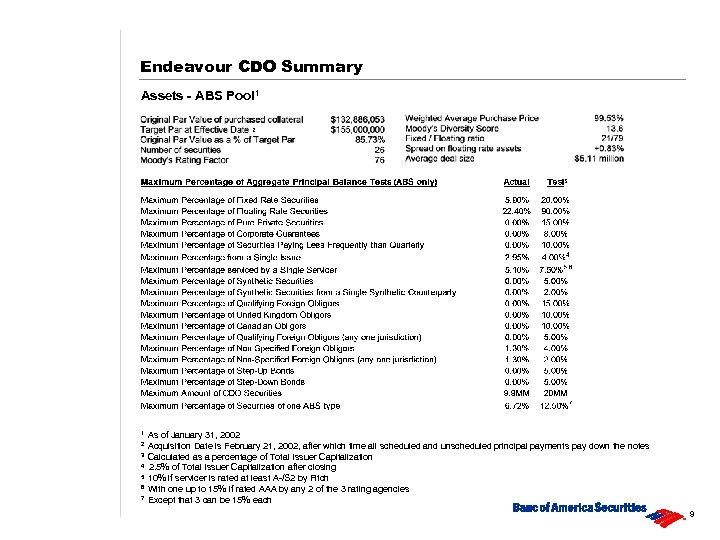 Endeavour CDO Summary Assets - ABS Pool 1 2 3 4 5 6 7