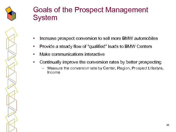 Goals of the Prospect Management System • Increase prospect conversion to sell more BMW