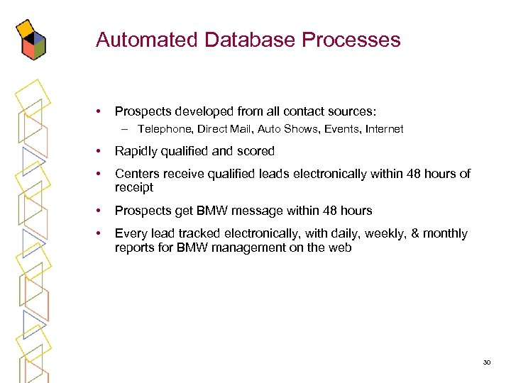Automated Database Processes • Prospects developed from all contact sources: – Telephone, Direct Mail,