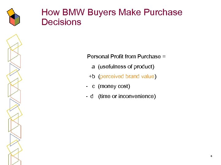 How BMW Buyers Make Purchase Decisions Personal Profit from Purchase = a (usefulness of